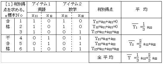 6】数量化Ⅱ類